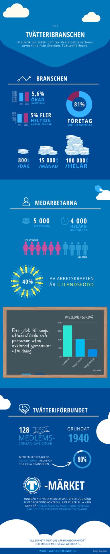 Infographic från Sveriges Tvätteriförbund